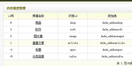 织梦dedeCMS标签中channelid和typeid的区别